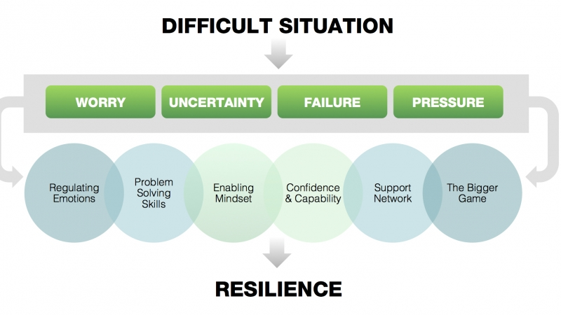 Resilience Training Course for Managers London